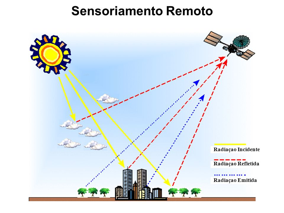Sensoriamento Remoto Radiaçao Incidente Radiaçao Refletida