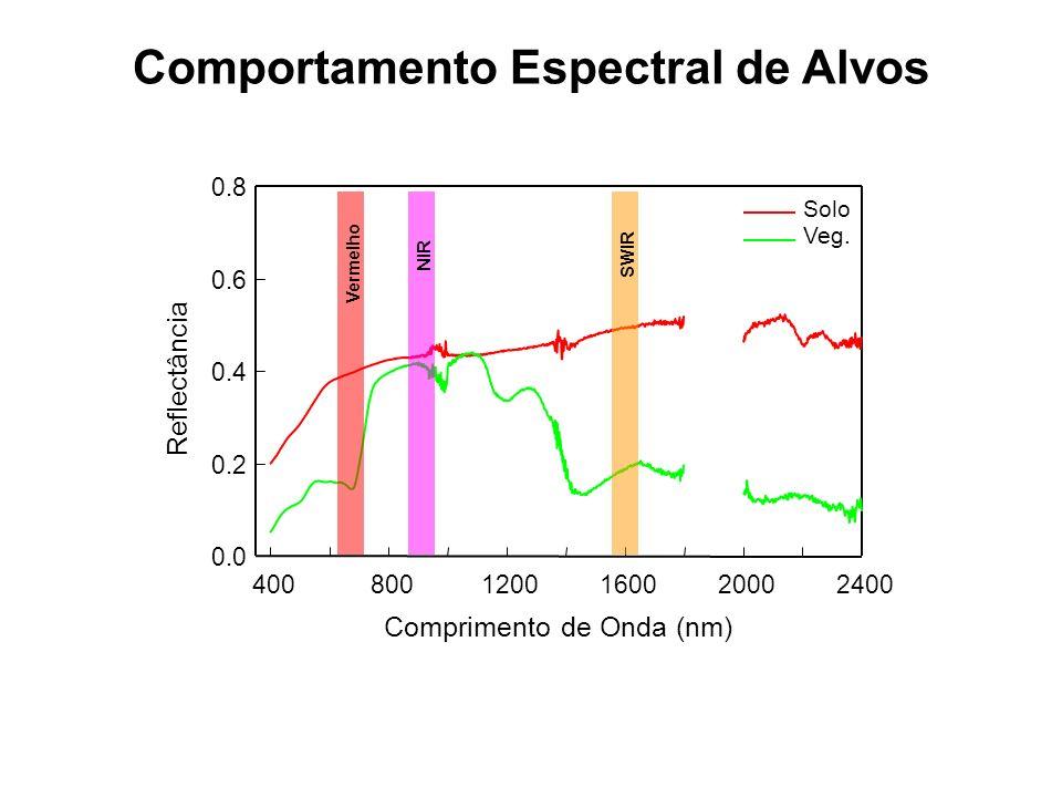 Comportamento Espectral de Alvos