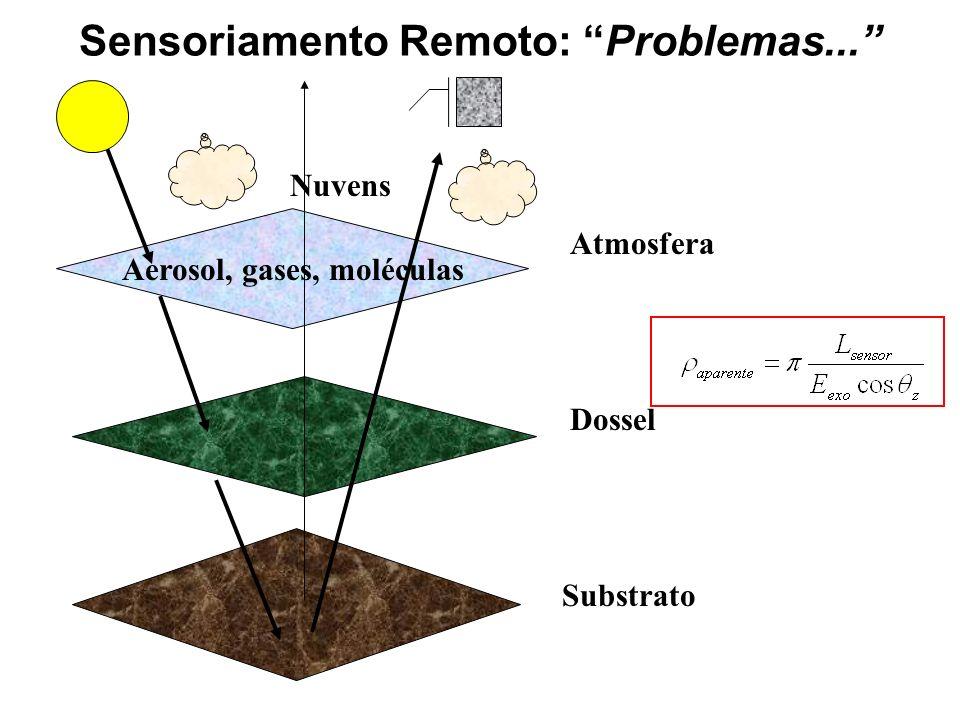 Sensoriamento Remoto: Problemas... Aerosol, gases, moléculas