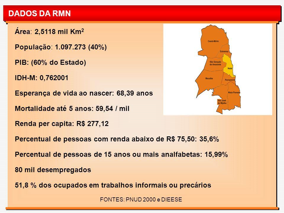 DADOS DA RMN Área: 2,5118 mil Km2 População: 1.097.273 (40%)