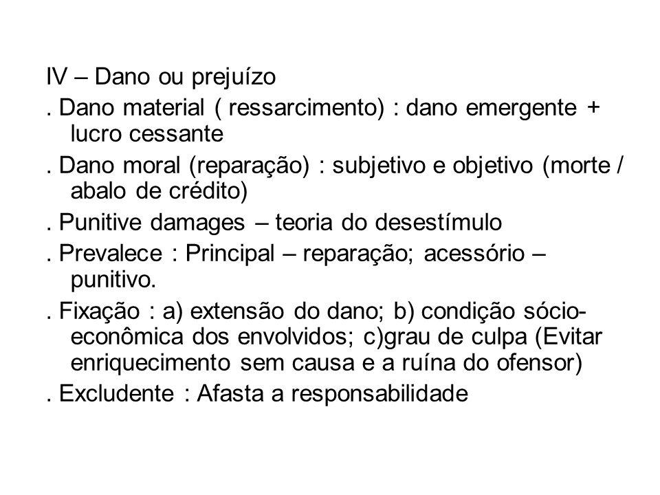 IV – Dano ou prejuízo . Dano material ( ressarcimento) : dano emergente + lucro cessante.