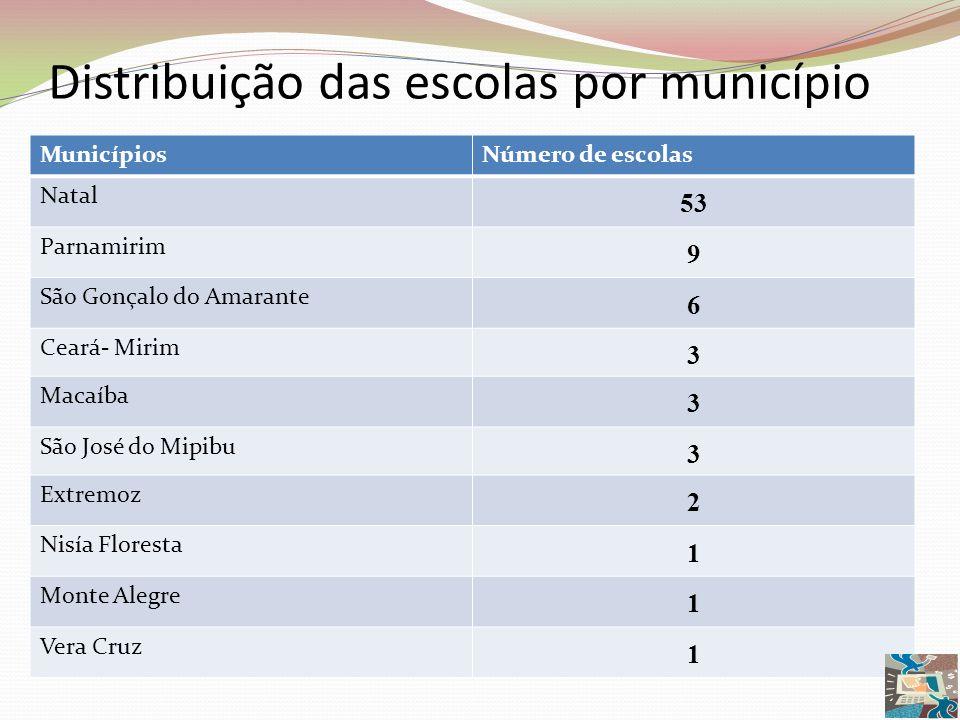 Distribuição das escolas por município