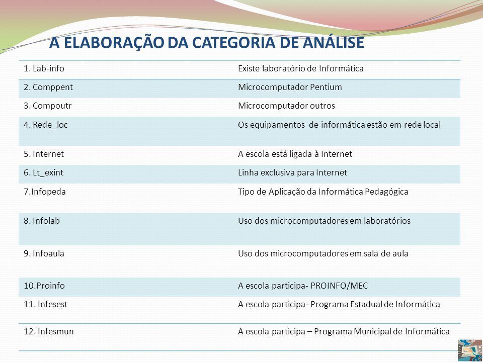 A ELABORAÇÃO DA CATEGORIA DE ANÁLISE