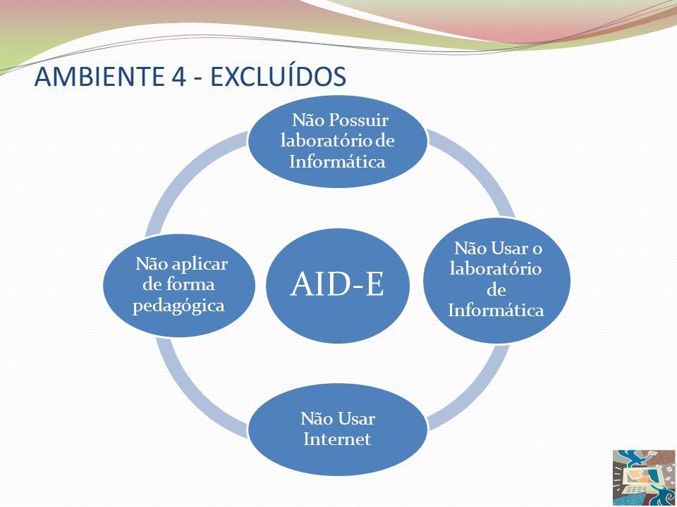 AMBIENTE 4 - EXCLUÍDOS AID-E Não Possuir laboratório de Informática