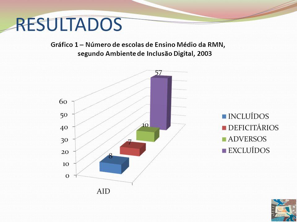 RESULTADOS Gráfico 1 – Número de escolas de Ensino Médio da RMN,
