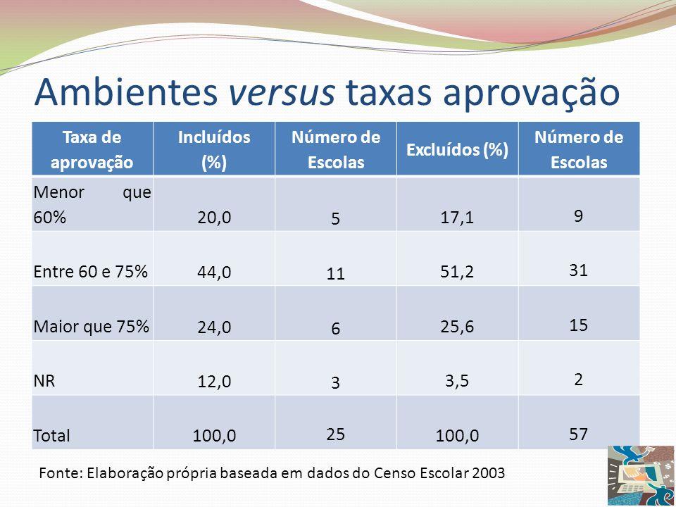 Ambientes versus taxas aprovação