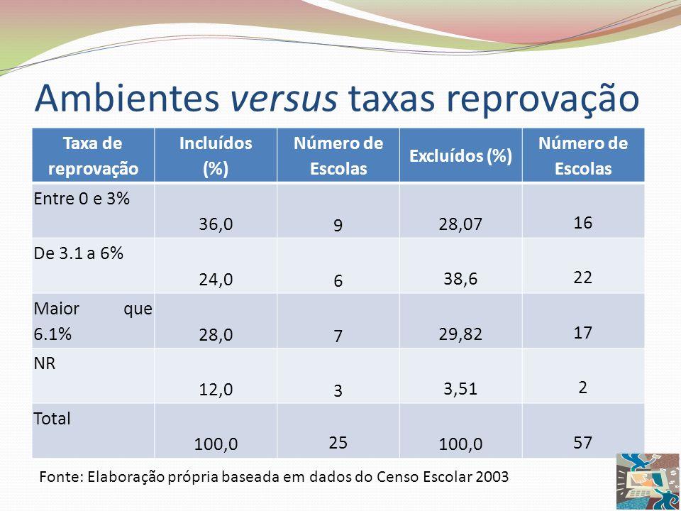 Ambientes versus taxas reprovação