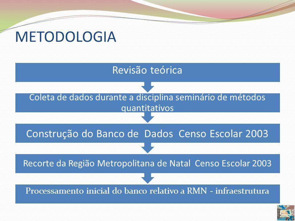 METODOLOGIA Construção do Banco de Dados Censo Escolar 2003