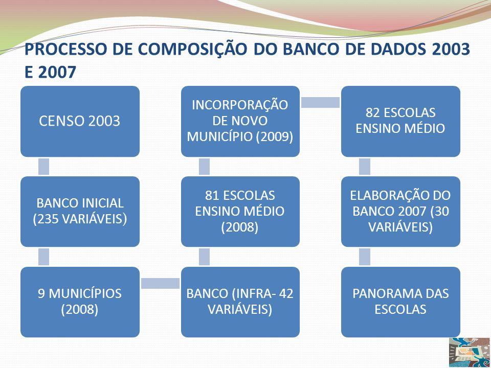 PROCESSO DE COMPOSIÇÃO DO BANCO DE DADOS 2003 E 2007