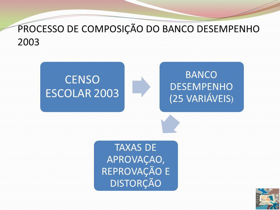 PROCESSO DE COMPOSIÇÃO DO BANCO DESEMPENHO 2003