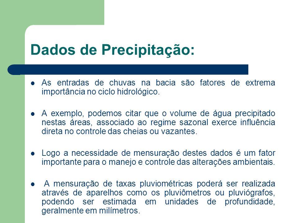 Dados de Precipitação: