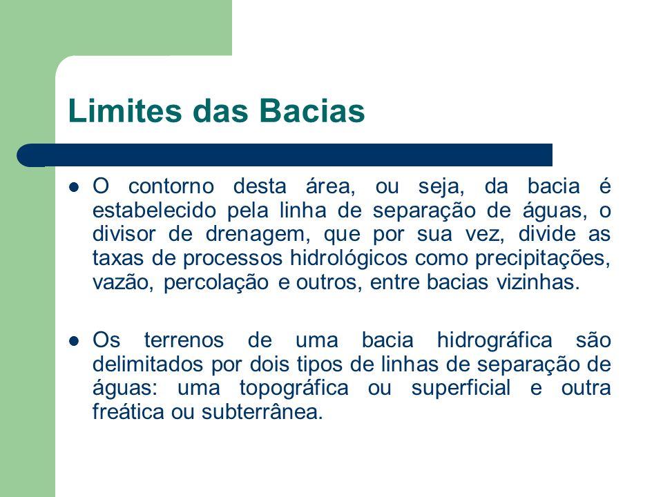 Limites das Bacias