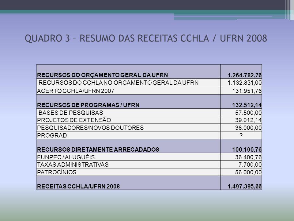 QUADRO 3 – RESUMO DAS RECEITAS CCHLA / UFRN 2008