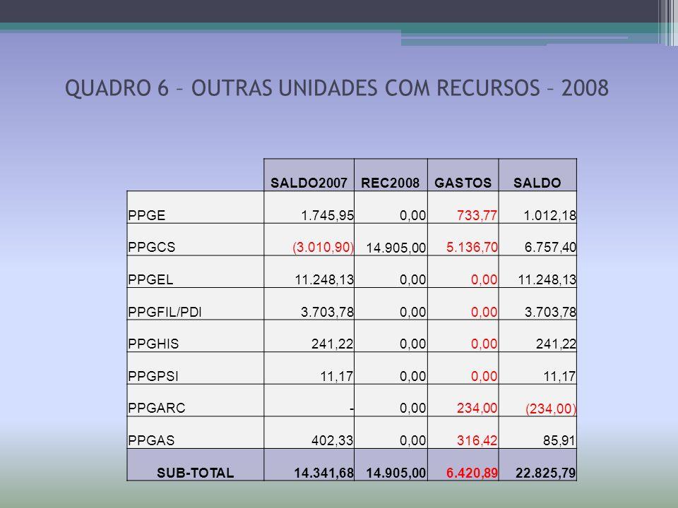 QUADRO 6 – OUTRAS UNIDADES COM RECURSOS – 2008