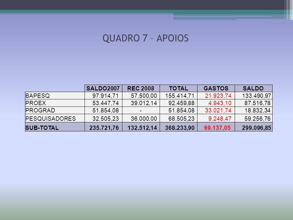 QUADRO 7 – APOIOS SALDO2007 REC 2008 TOTAL GASTOS SALDO BAPESQ