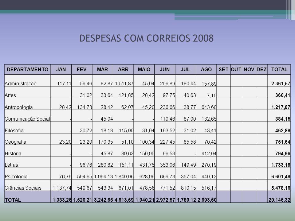 DESPESAS COM CORREIOS 2008 DEPARTAMENTO JAN FEV MAR ABR MAIO JUN JUL