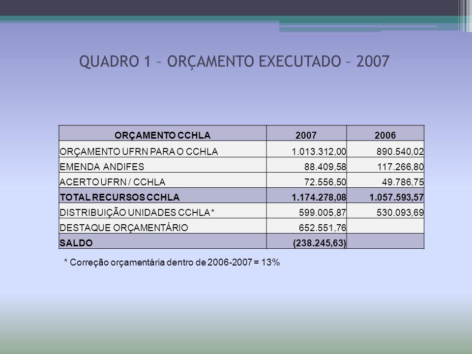 QUADRO 1 – ORÇAMENTO EXECUTADO – 2007