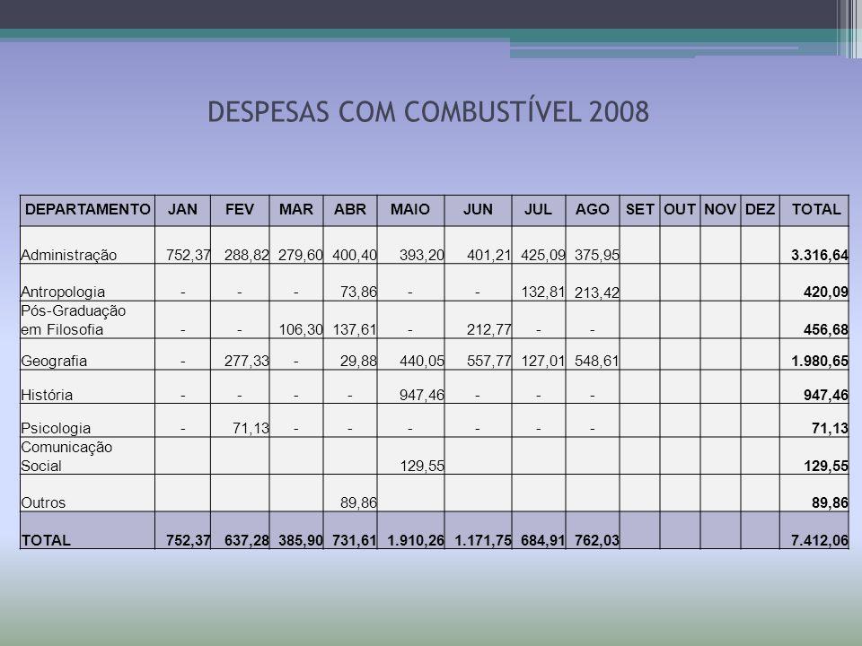 DESPESAS COM COMBUSTÍVEL 2008