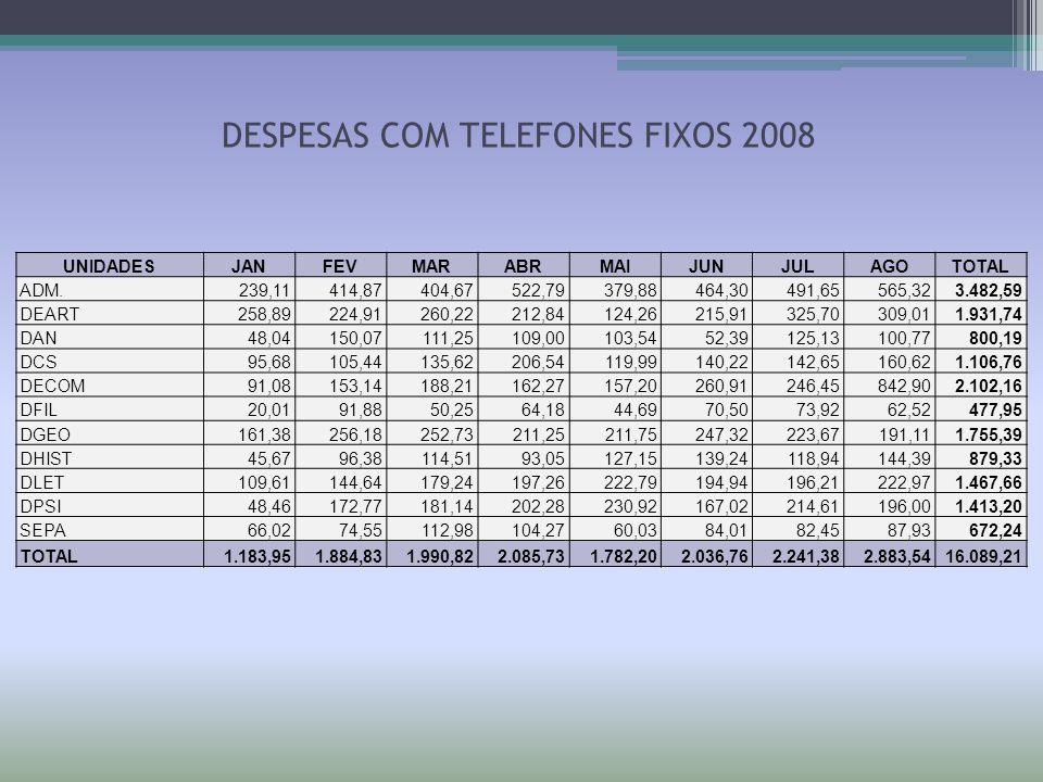 DESPESAS COM TELEFONES FIXOS 2008