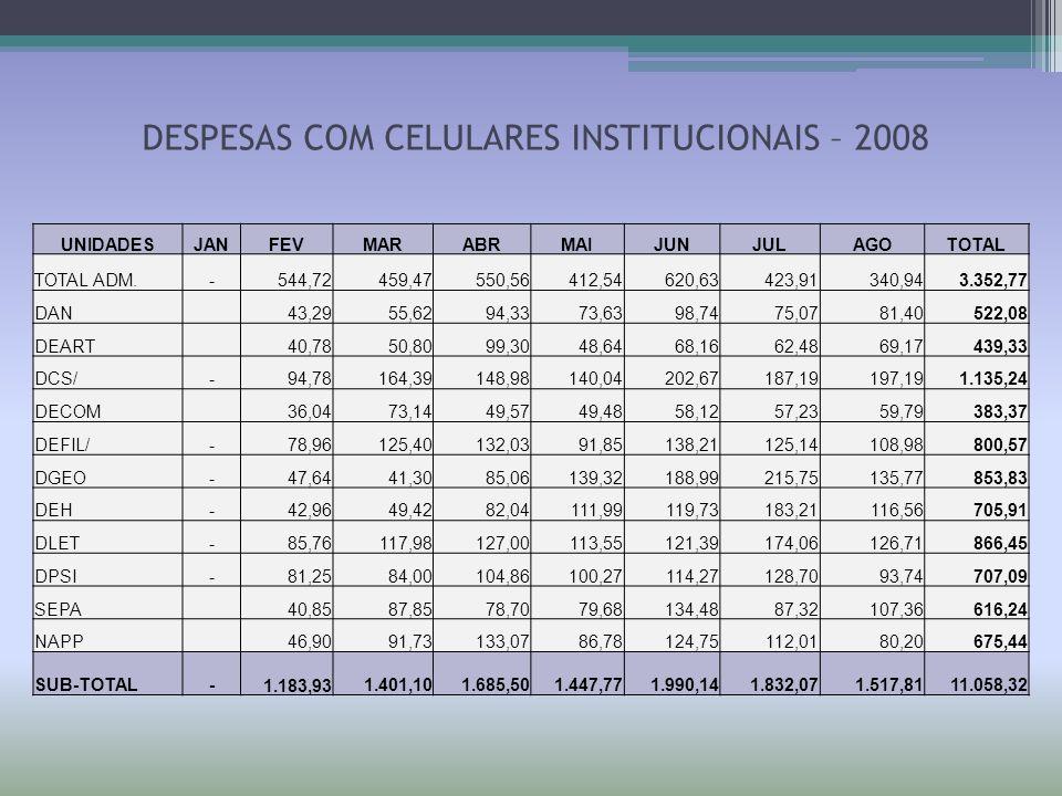 DESPESAS COM CELULARES INSTITUCIONAIS – 2008