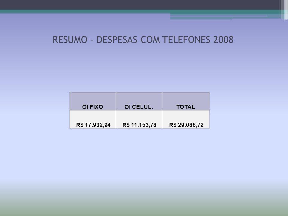 RESUMO – DESPESAS COM TELEFONES 2008