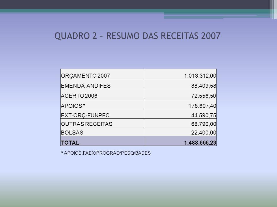 QUADRO 2 – RESUMO DAS RECEITAS 2007