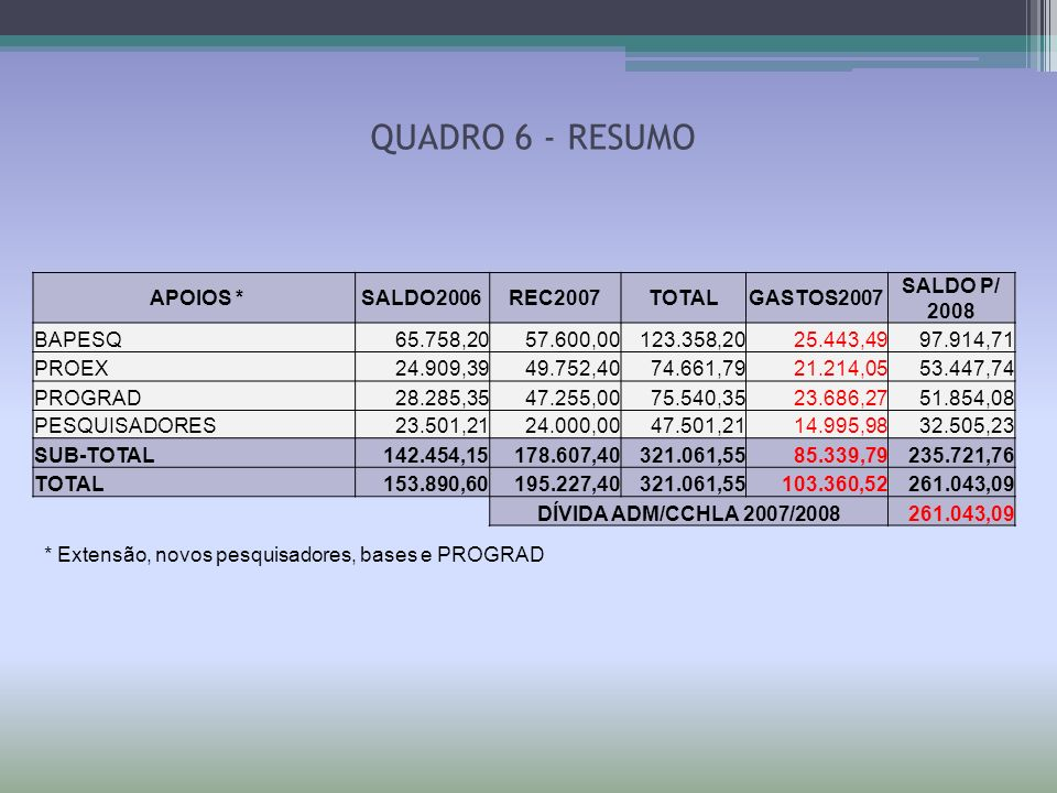 QUADRO 6 - RESUMO APOIOS * SALDO2006 REC2007 TOTAL GASTOS2007