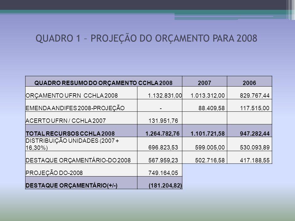 QUADRO 1 – PROJEÇÃO DO ORÇAMENTO PARA 2008