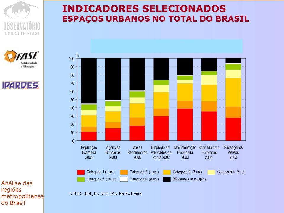 INDICADORES SELECIONADOS ESPAÇOS URBANOS NO TOTAL DO BRASIL