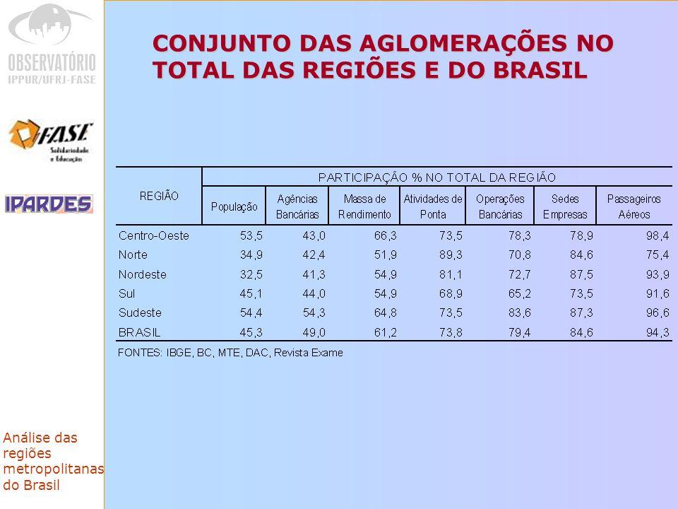 CONJUNTO DAS AGLOMERAÇÕES NO TOTAL DAS REGIÕES E DO BRASIL