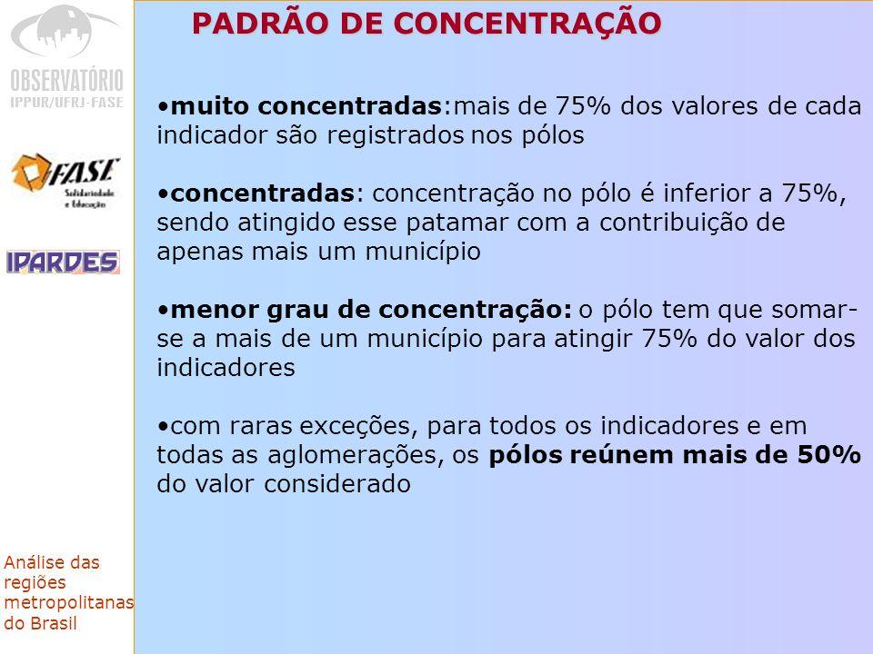 PADRÃO DE CONCENTRAÇÃO