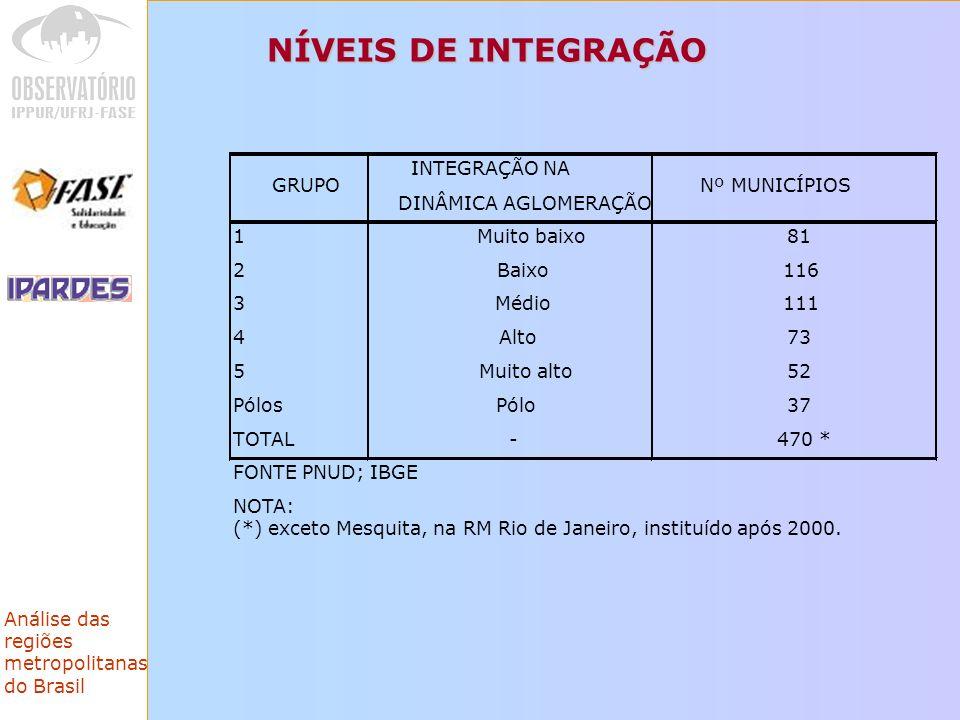 NÍVEIS DE INTEGRAÇÃO GRUPO INTEGRAÇÃO NA DINÂMICA AGLOMERAÇÃO