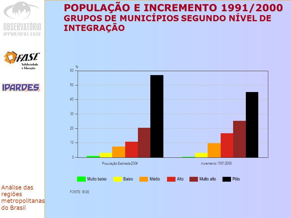 POPULAÇÃO E INCREMENTO 1991/2000 GRUPOS DE MUNICÍPIOS SEGUNDO NÍVEL DE INTEGRAÇÃO