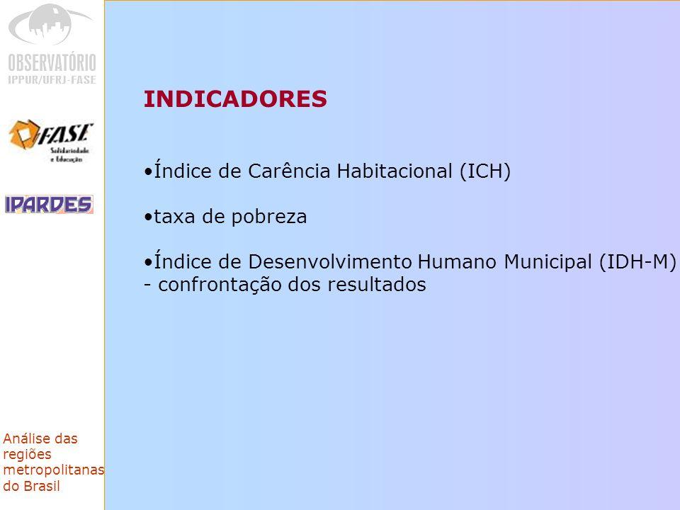 INDICADORES Índice de Carência Habitacional (ICH) taxa de pobreza