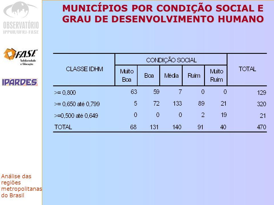 MUNICÍPIOS POR CONDIÇÃO SOCIAL E GRAU DE DESENVOLVIMENTO HUMANO