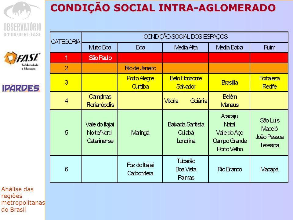 CONDIÇÃO SOCIAL INTRA-AGLOMERADO
