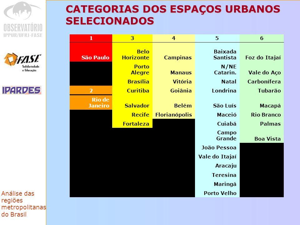 CATEGORIAS DOS ESPAÇOS URBANOS SELECIONADOS
