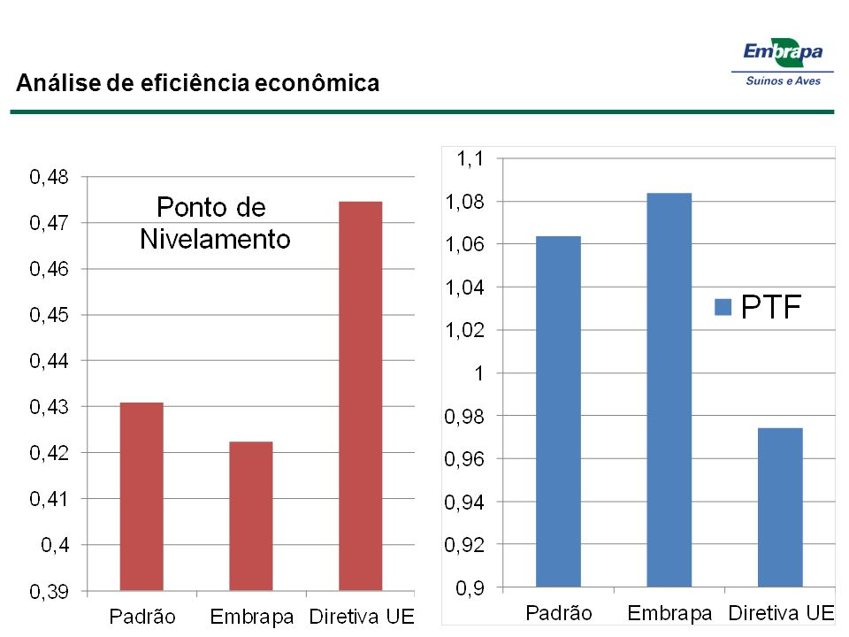 Análise de eficiência econômica