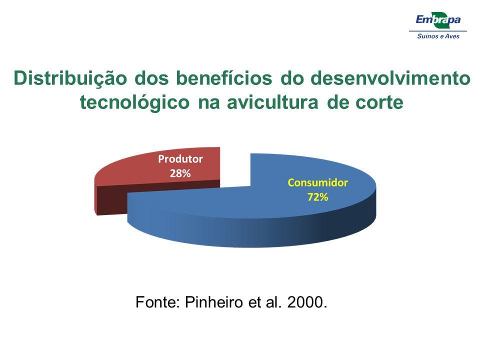 Distribuição dos benefícios do desenvolvimento tecnológico na avicultura de corte