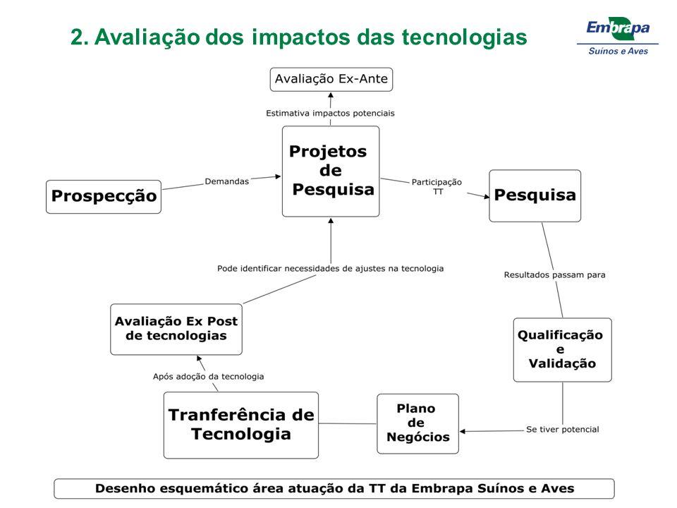 2. Avaliação dos impactos das tecnologias