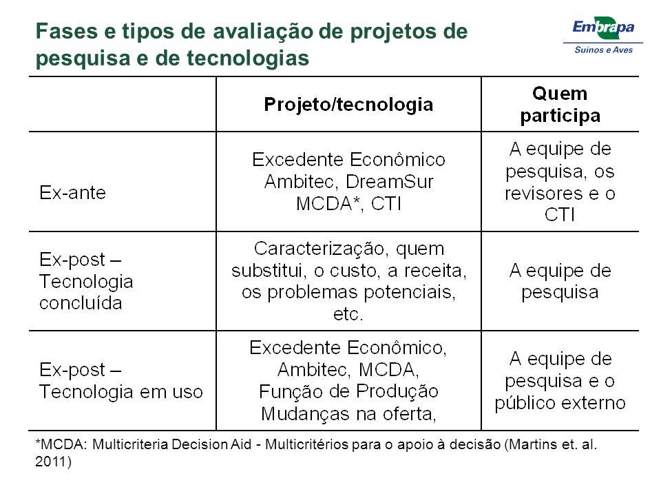 Fases e tipos de avaliação de projetos de pesquisa e de tecnologias