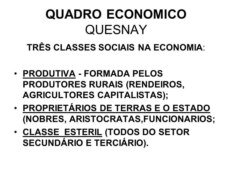 QUADRO ECONOMICO QUESNAY