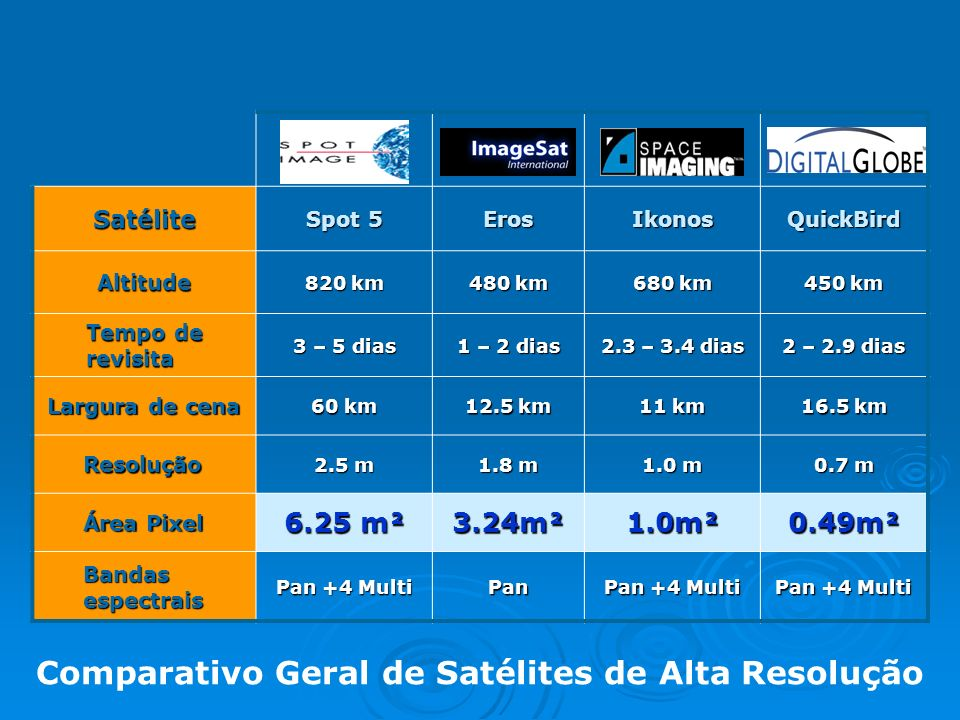 Comparativo Geral de Satélites de Alta Resolução