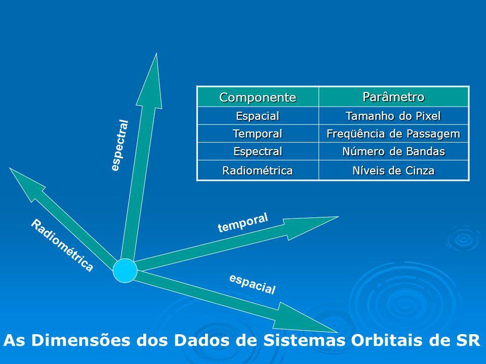 As Dimensões dos Dados de Sistemas Orbitais de SR