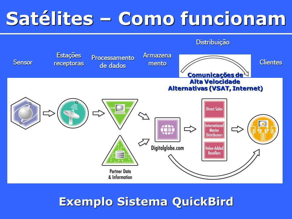 Exemplo Sistema QuickBird