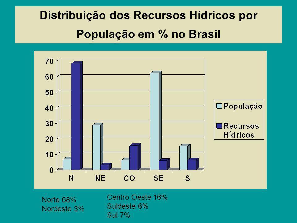 Distribuição dos Recursos Hídricos por População em % no Brasil