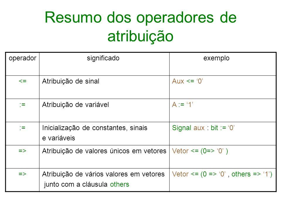Resumo dos operadores de atribuição