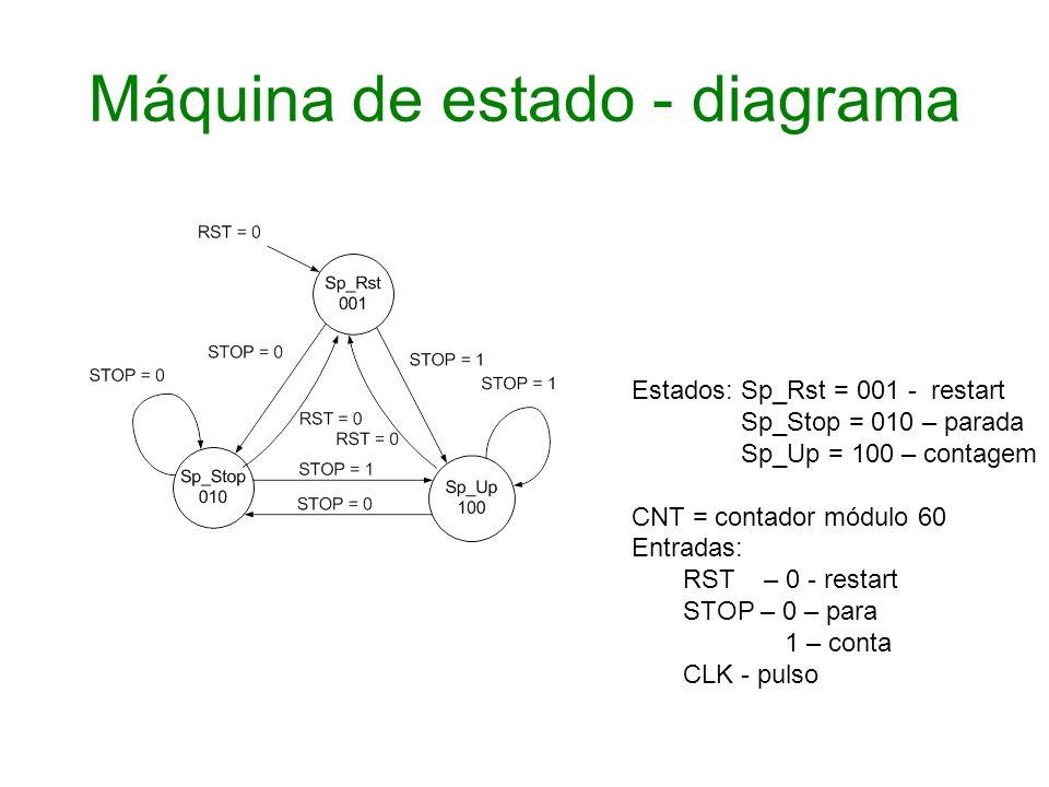 Máquina de estado - diagrama