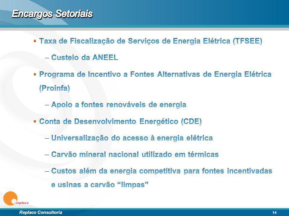 Encargos Setoriais Taxa de Fiscalização de Serviços de Energia Elétrica (TFSEE) Custeio da ANEEL.