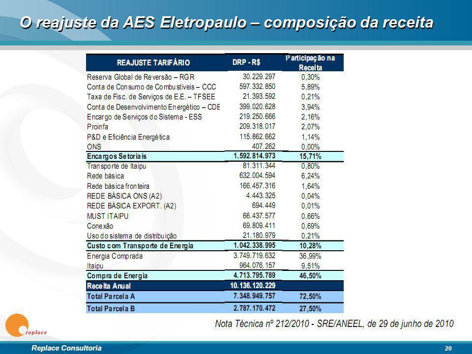 O reajuste da AES Eletropaulo – composição da receita